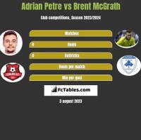 Adrian Petre vs Brent McGrath h2h player stats
