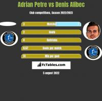 Adrian Petre vs Denis Alibec h2h player stats