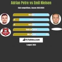 Adrian Petre vs Emil Nielsen h2h player stats