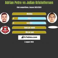 Adrian Petre vs Julian Kristoffersen h2h player stats