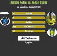 Adrian Petre vs Rezan Corlu h2h player stats