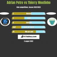Adrian Petre vs Thierry Moutinho h2h player stats
