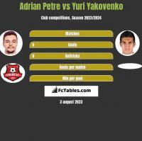 Adrian Petre vs Yuri Yakovenko h2h player stats