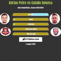 Adrian Petre vs Catalin Golofca h2h player stats