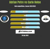 Adrian Petre vs Carlo Holse h2h player stats