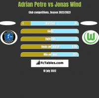 Adrian Petre vs Jonas Wind h2h player stats