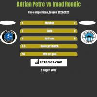 Adrian Petre vs Imad Rondic h2h player stats