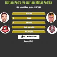 Adrian Petre vs Adrian Mihai Petrila h2h player stats
