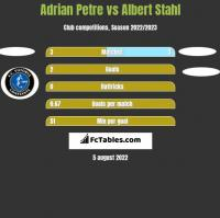 Adrian Petre vs Albert Stahl h2h player stats
