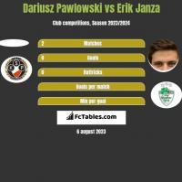 Dariusz Pawlowski vs Erik Janza h2h player stats