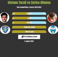 Stefano Turati vs Enrico Alfonso h2h player stats