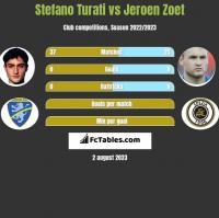 Stefano Turati vs Jeroen Zoet h2h player stats