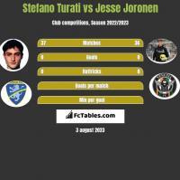 Stefano Turati vs Jesse Joronen h2h player stats