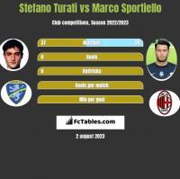 Stefano Turati vs Marco Sportiello h2h player stats