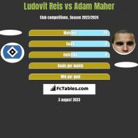 Ludovit Reis vs Adam Maher h2h player stats