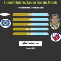Ludovit Reis vs Sander van de Streek h2h player stats