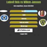 Ludovit Reis vs Willem Janssen h2h player stats