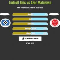 Ludovit Reis vs Azor Matusiwa h2h player stats