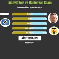 Ludovit Reis vs Daniel van Kaam h2h player stats
