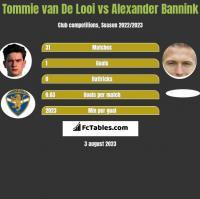Tommie van De Looi vs Alexander Bannink h2h player stats