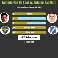 Tommie van De Looi vs Antoine Rabillard h2h player stats