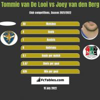 Tommie van De Looi vs Joey van den Berg h2h player stats