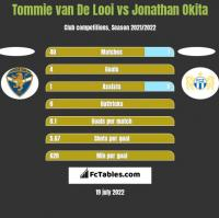 Tommie van De Looi vs Jonathan Okita h2h player stats
