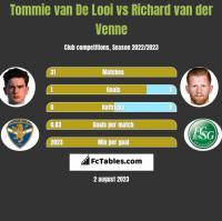Tommie van De Looi vs Richard van der Venne h2h player stats