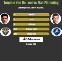 Tommie van De Looi vs Zian Flemming h2h player stats