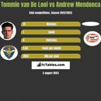 Tommie van De Looi vs Andrew Mendonca h2h player stats