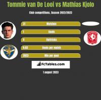 Tommie van De Looi vs Mathias Kjolo h2h player stats