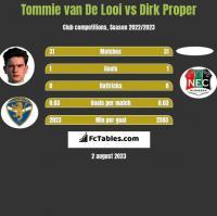 Tommie van De Looi vs Dirk Proper h2h player stats