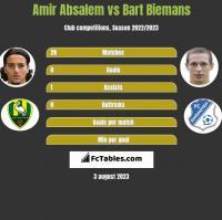 Amir Absalem vs Bart Biemans h2h player stats