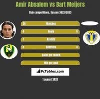 Amir Absalem vs Bart Meijers h2h player stats