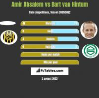 Amir Absalem vs Bart van Hintum h2h player stats