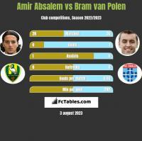 Amir Absalem vs Bram van Polen h2h player stats