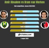 Amir Absalem vs Bram van Vlerken h2h player stats