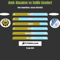 Amir Absalem vs Collin Seedorf h2h player stats