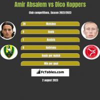 Amir Absalem vs Dico Koppers h2h player stats