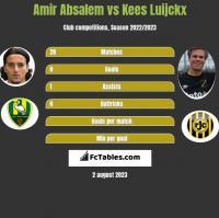 Amir Absalem vs Kees Luijckx h2h player stats