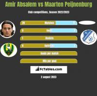 Amir Absalem vs Maarten Peijnenburg h2h player stats