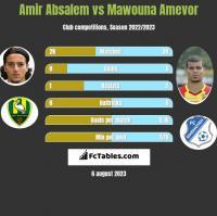 Amir Absalem vs Mawouna Amevor h2h player stats