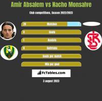 Amir Absalem vs Nacho Monsalve h2h player stats