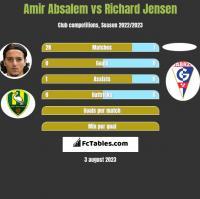 Amir Absalem vs Richard Jensen h2h player stats