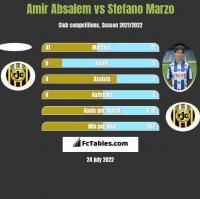 Amir Absalem vs Stefano Marzo h2h player stats