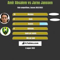 Amir Absalem vs Jarno Janssen h2h player stats