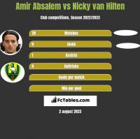 Amir Absalem vs Nicky van Hilten h2h player stats