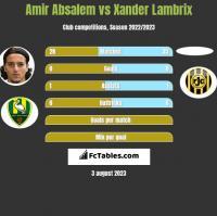 Amir Absalem vs Xander Lambrix h2h player stats