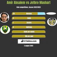 Amir Absalem vs Jethro Mashart h2h player stats