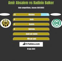 Amir Absalem vs Radinio Balker h2h player stats